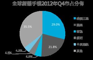 2012Q4智慧手機全球市佔