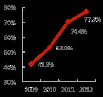 台灣行動上網佔網路使用者比例