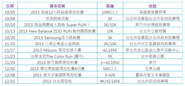 run info