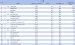 04-網路觀察窗12月份排名(15-34歲)