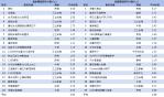 無線+有線戲劇類及綜藝類TOP20節目排行