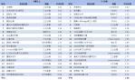 有線電視TOP20節目排行-1