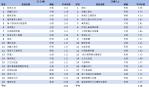 無線電視TOP20節目排行-2