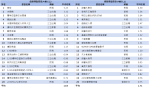 無線+有線 戲劇類及綜藝類TOP20節目排行