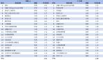 無線電視TOP20節目排行-1