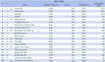 01-3月網域群排名TOP20