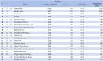 02-3月份 網域群排名TOP20