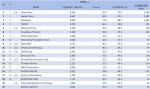 03-3月份網域群排名TOP20