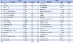 03-有線電視TOP20節目排行