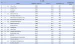 04-3月份網域群排名TOP20