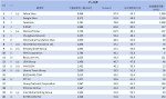 05-3月份網域群排名TOP20
