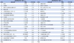 05-無線+有線戲劇類及綜藝類TOP20節目排行