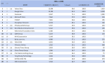 01-4月網域群排名TOP20