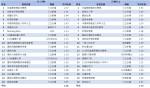 04-有線電視TOP20節目排行