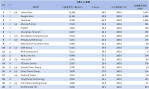 01-5月網域群排名TOP20