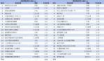 05-無線+有線 戲劇類及綜藝類TOP20節目排行