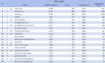 01-6月網域群排名TOP20