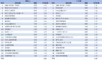 01-無線電視TOP20節目排行