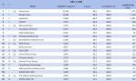 01-7月網域群排名TOP20