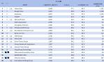 04-7月份網域群排名TOP20