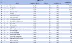 01-網域群排名TOP20