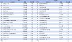 03-有線電視TOP20節目排行-1