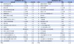 05-無線+有線電視戲劇類及綜藝類TOP20節目排行
