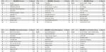 06-5月份 網站類別排名TOP10