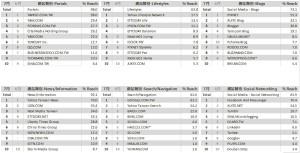 06-7月份 網站類別排名TOP10