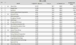 01-8月份 網域群排名TOP20