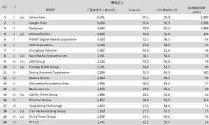 02-8月份 網域群排名TOP20