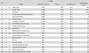 04-8月份 網域群排名TOP20