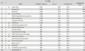 05-8月份 網域群排名TOP20
