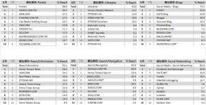 06-8月份 網站類別排名TOP10