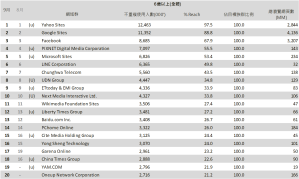 01-9月份 網域群排名TOP20
