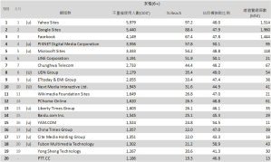 03-9月份 網域群排名TOP20