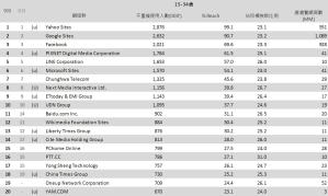 04-9月份 網域群排名TOP20