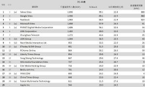 05-9月份 網域群排名TOP20
