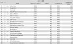 01-10月份 網域群排名TOP20