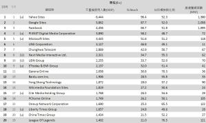 02-10月份 網域群排名TOP20