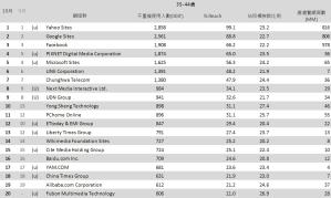 05-10月份 網域群排名TOP20