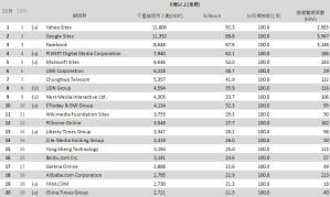 01-11月份 網域群排名TOP20