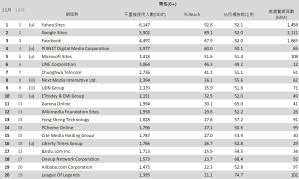 02-11月份 網域群排名TOP20