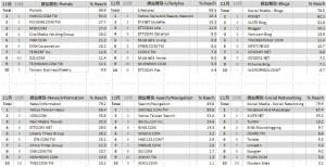 06-11月份 網站類別排名TOP10