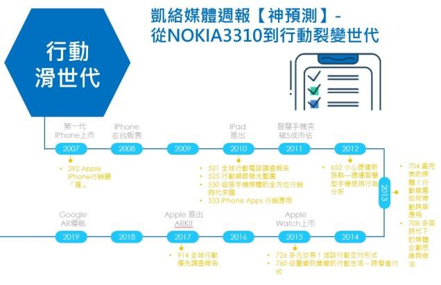 凱絡媒體_凱絡媒體週報_行動滑世代_nokia_裂變.jpg